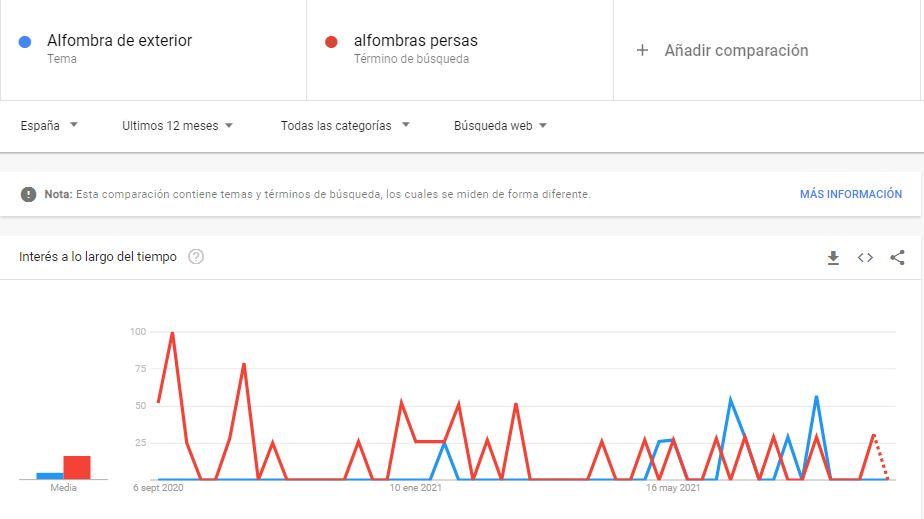 google trends para keyword research